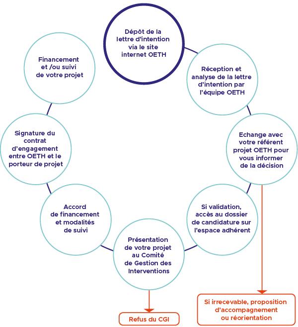 schéma de l'appel à projets